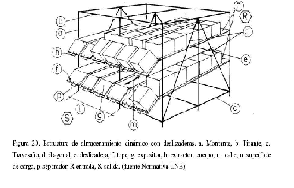 Logistica 1 4 estanter as din micas - Dibujos de estanterias ...