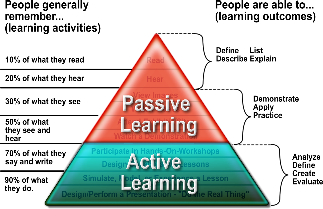 strategies to promote critical thinking and active learning