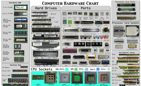 Hardware Total
