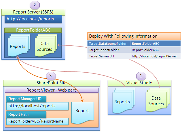 Microsoft Report Viewer 2010 for Microsoft Visual Studio 2010