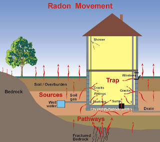 graphic of house and radon gas