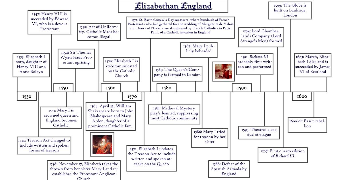 Queen Elizabeth 1 Of England Timeline Richard III: A ...