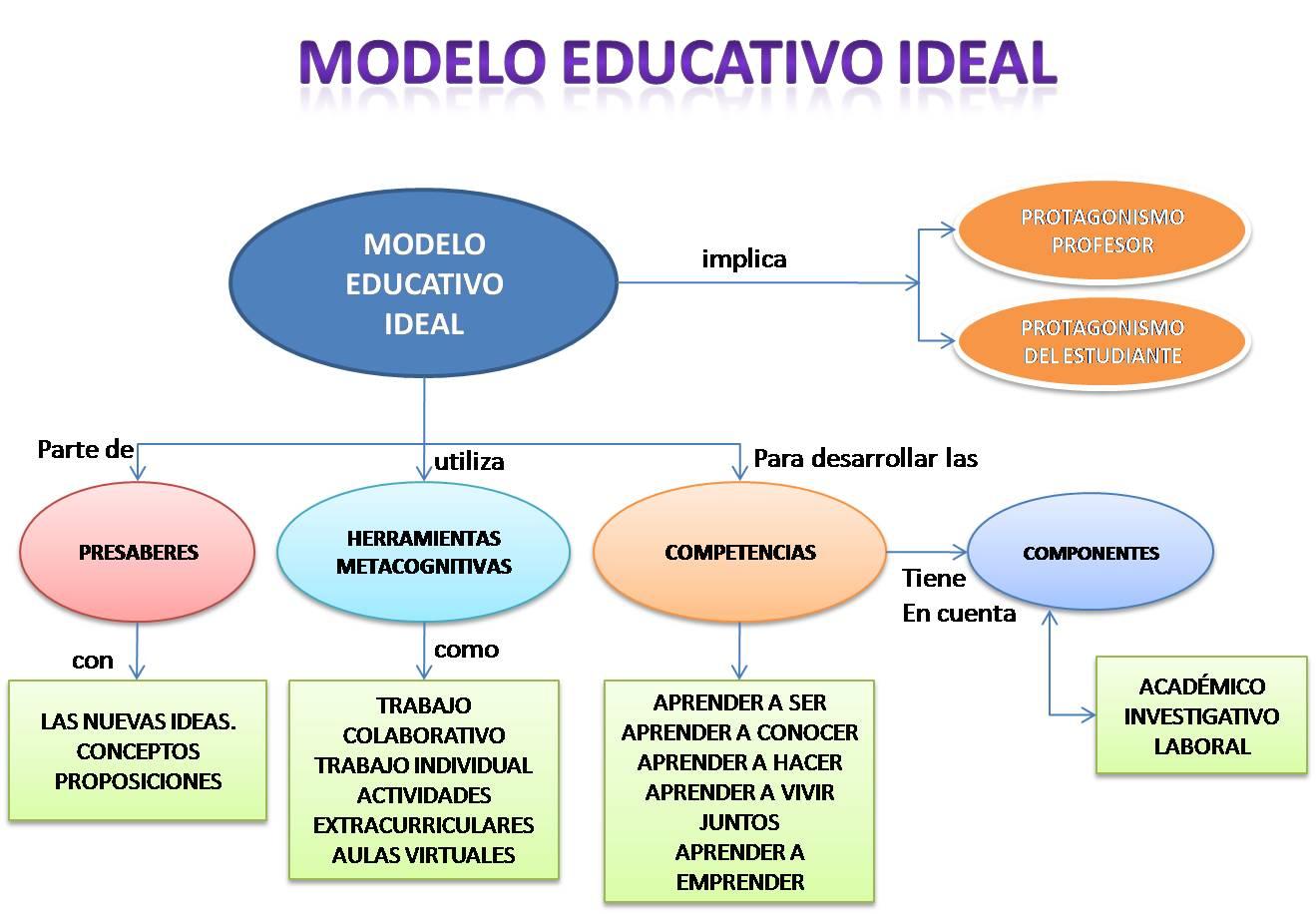 el modelo educativo ideal esta basado en tres modelos constructivismo ...