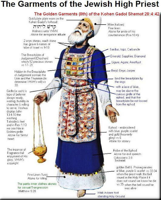 The Garments of the Jewish High Priest
