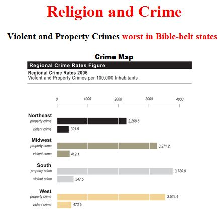 Violent and Property Crimes worst in Bible-belt states -1