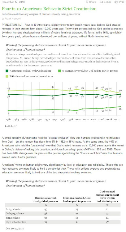 Gallup poll evolution USA -Dec 2010