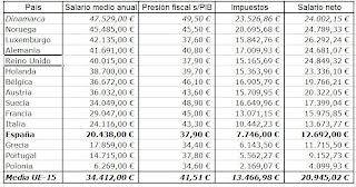 http://2.bp.blogspot.com/_XQaKiJiIbY8/Ss4Jsk_TT3I/AAAAAAAAABY/oUSAIvMOjzI/s320/Tabla+Eurostat+2007+salarios+medios+UE15.jpg