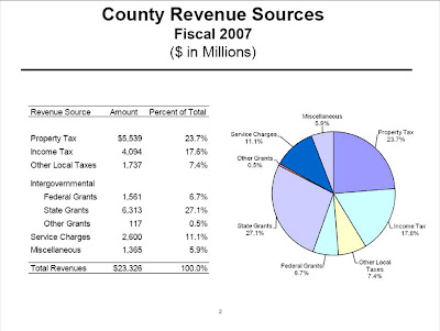 Allegany County Property Tax Rate