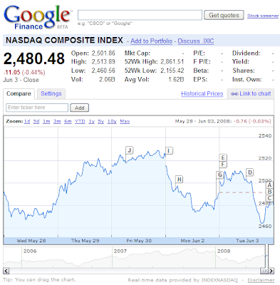 Nasdaq Stock Quotes | Sungamagnus Google Get Real Time Stock Quotes From Nasdaq