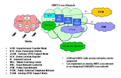 introduction to 3g mobile communications korhonen juha