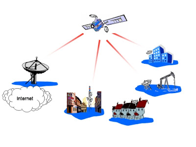 Satellite_Internet working explained here