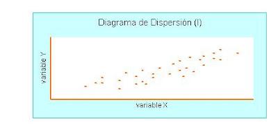 Capacitación on line: Diagrama de Dispersión.
