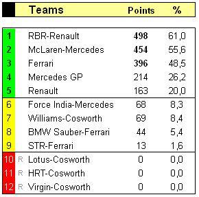 laatste race f1