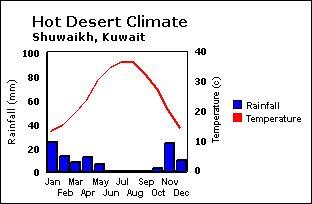 desert climate world climates
