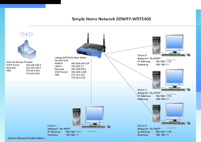 Simple your share internet connection with smart router look in the network diagram publicscrutiny Choice Image