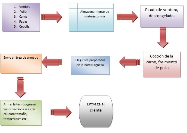 Diagrama de flujo y de procesos burguer king Proceso de produccion en un restaurante