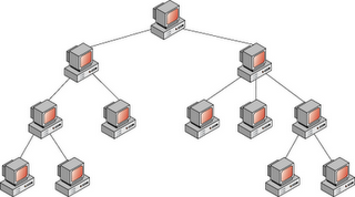 Topologies additionally Pengertian Dan Jenis Jenis Topologi in addition PEX INC Ether  FREEDOMLINE E 32 EISA together with puter  works And Topology moreover Jenis Topologi Jaringan Fisik. on star network topology