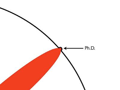 и то, чего вы достигли и называется степенью доктора философии...