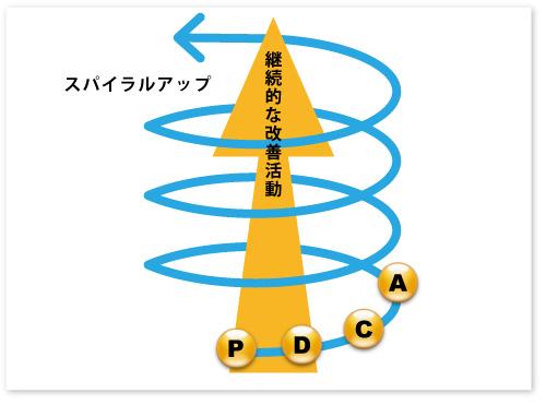 [spiral-up.jpg]