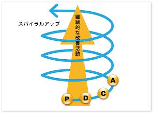 このPDCAサイクルおよび スパイラルアップとは?-図の意味とPDCAサ