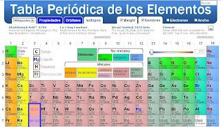 La tabla peridica de los elementos las herramientas online la tabla peridica de los elementos clasifica organiza y distribuye los distintos elementos qumicos conforme a sus propiedades y caractersticas urtaz Image collections