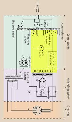 radiography at ecc the x ray circuit rh eccrad blogspot com x ray circuit diagram labeled dental x ray circuit diagram