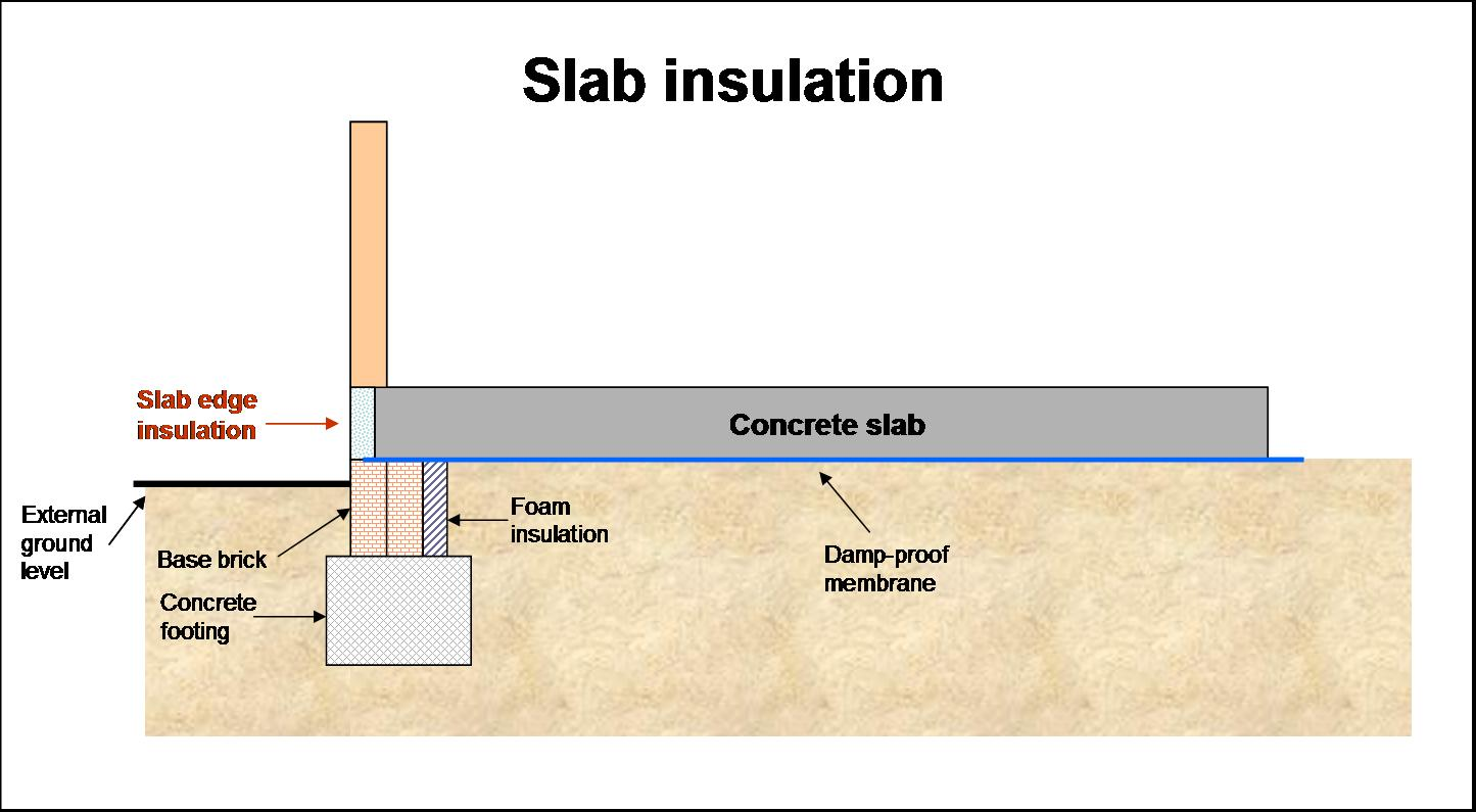 Energy efficient homes why use a concrete slab for Building a house on a slab