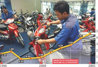 Indonesian Two Wheeler Growth