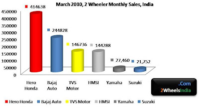 March 2010 2 Wheeler Sales, India