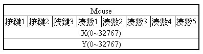 mouse hid descriptor