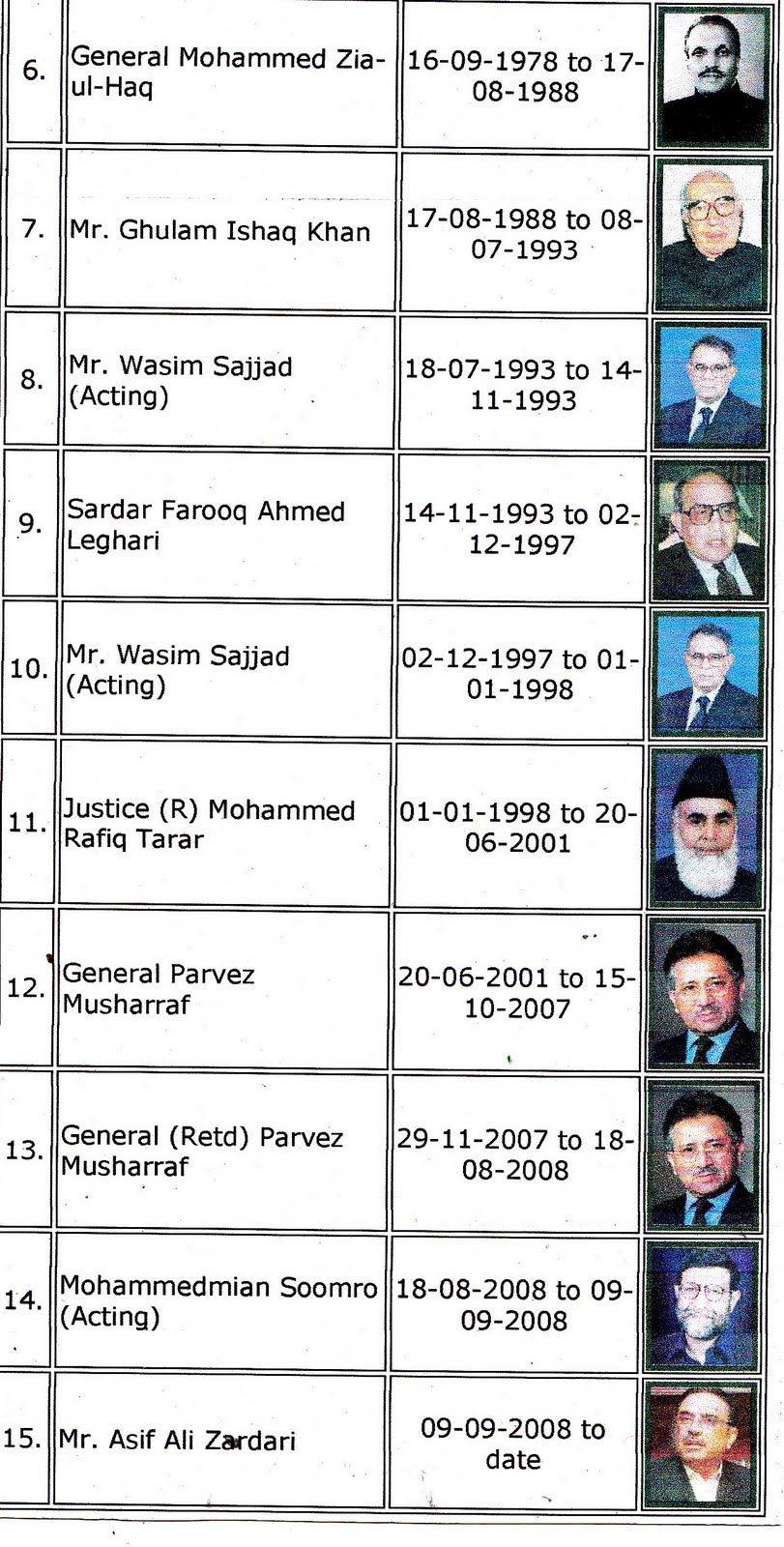 MARXIST: List of Pathan President of Pakistan