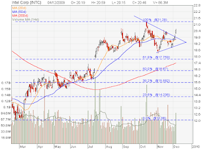 bullish convergence my stocks investing journey