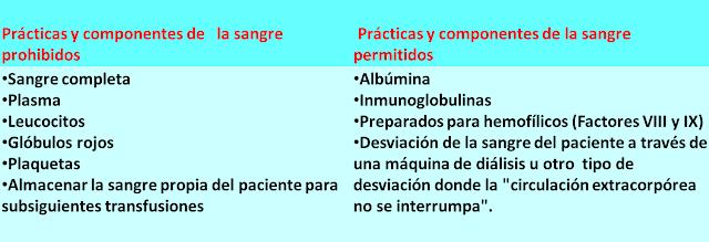 Los Testigos de Jehová y las transfusiones.