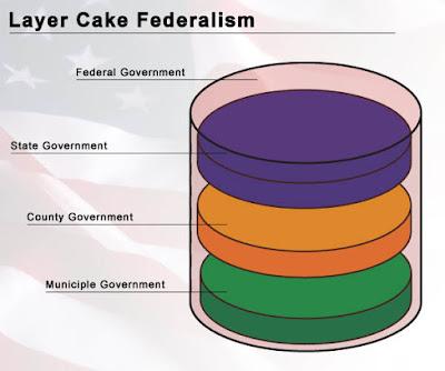 Thematic essay federalism