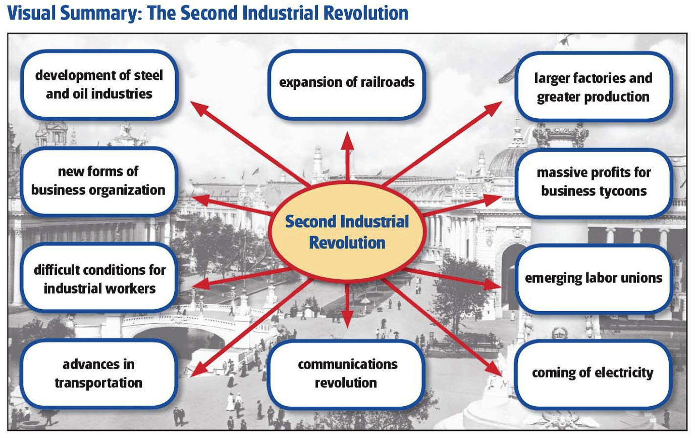the different changes during the industrial revolution in america