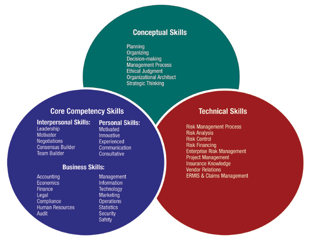 attributes of a competent nurse Selecting nurse preceptors: what qualities & characteristics should be considered sigma theta tau 23rd international nursing research congress, 2012.