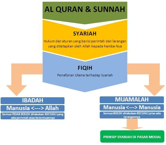 pasar modal menurut hukum ekonomi islam Bisa dibilang bahwa hukum ekonomi islam merupakan hukum investasi dan pasar modal syariah, hukum hukum jaminan fidusia menurut undang-undang.