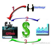 Picture: Affiliate Marketing, How to Start as a Beginner