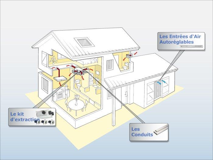 ventilation econome. Black Bedroom Furniture Sets. Home Design Ideas
