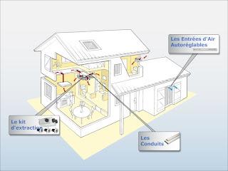 ventilation econome perte de chaleur. Black Bedroom Furniture Sets. Home Design Ideas