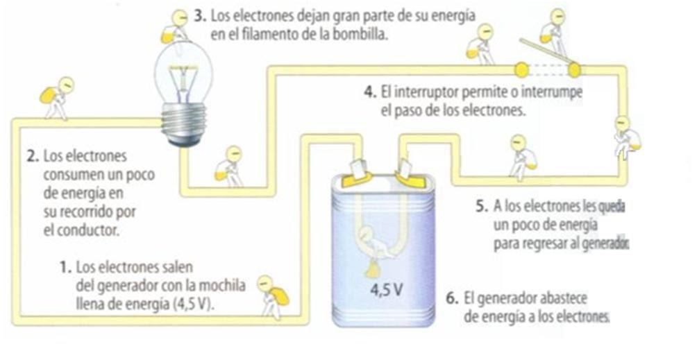 Circuito Abierto Y Cerrado : Joseph tecnología º clase circuito eléctrico