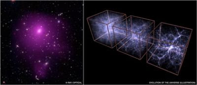 -ray (NASA/CXC/SAO/A.Vikhlinin et al.); Optical (SDSS); Illustration (MPE/V.Springel)