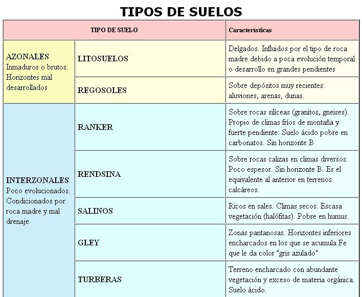 Medio ambiente tipos o clases de suelo for Suelos y tipos de suelos