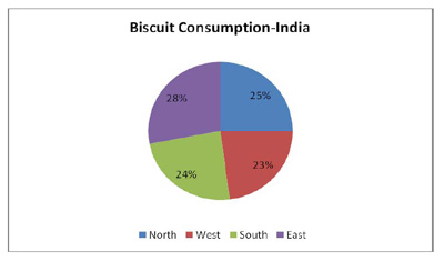 indian biscuit industry India biscuits industry is the largest among all the food industries and has a turn  over of around rs3000 crores india is known to be the.