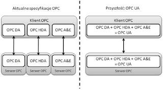 Porównanie zakresu oferowanych usług OPC DCOM i OPC UA
