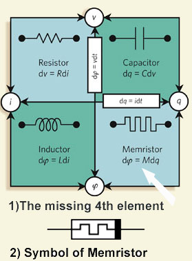techgoss, symbol of memristor, the missing link, fundamental circuit element