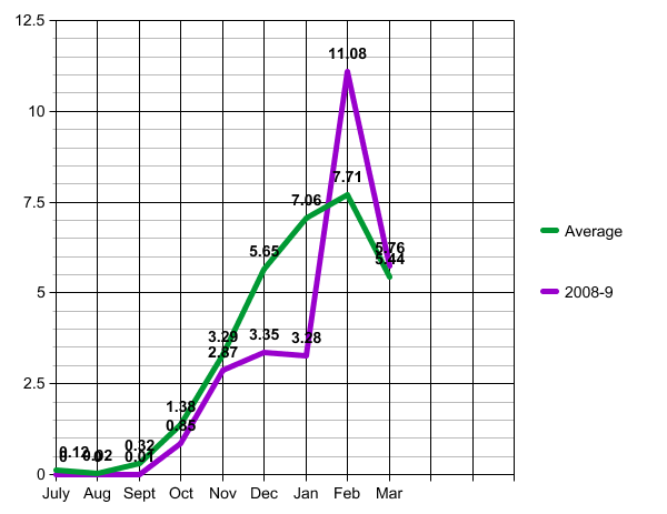 [Line+graph.asp]