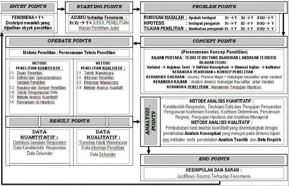 Garis garis besar isi proposal kuantitatif dan kualitatif     Catat       blogger