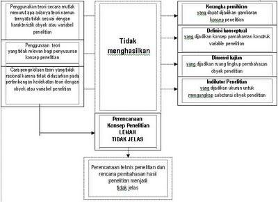 Penerapan Teori Dalam Penyusunan Proposal Penelitian
