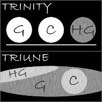 Trinity vs. Triune